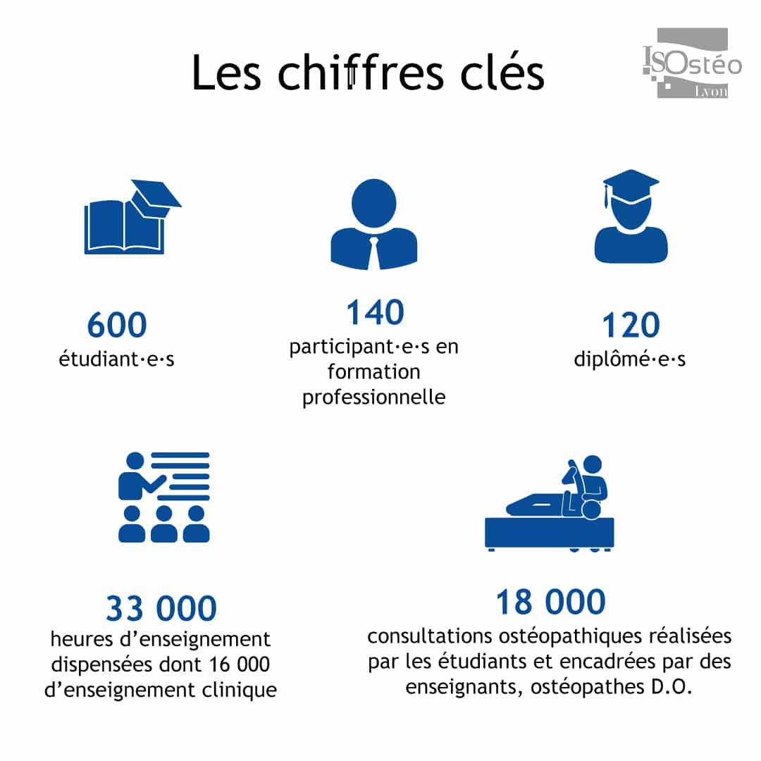 infographie chiffres clés d'ISOstéo Lyon en 2021
