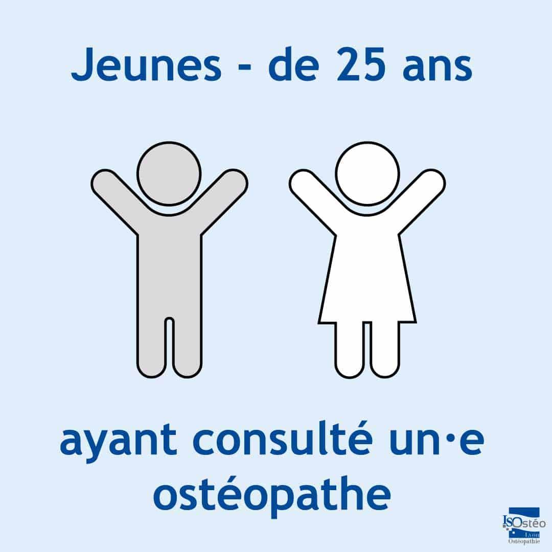 jeunes de - de 25 ans ayant consulté un·e ostéopathe
