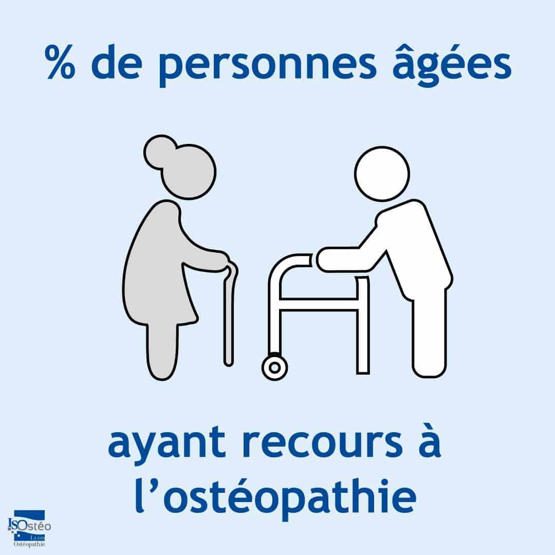 pourcentage de personnes âgées ayant recours à l'ostéopathie